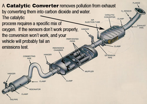 Can I Drive My Car Without Catalytic Converter